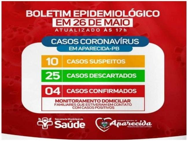 Em 24 horas, duplica o número de casos confirmados de covid-19 em Aparecida