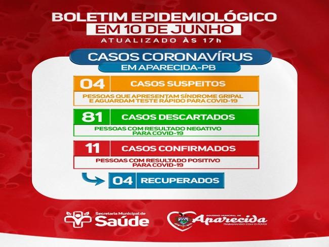 Covid-19: Aparecida contabiliza 11 casos confirmados